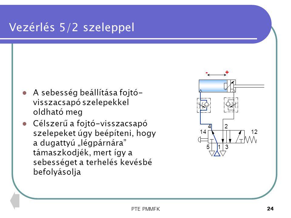 PTE PMMFK25 Kézi vezérlés kettős működésű munkahenger kézi vezérlése + nyomógomb +mozgás - nyomógomb -mozgás az 5/2 bistabil szelep addig marad valamelyik kapcsolási helyzetben, amíg újabb vezérlő impulzust nem kap 1 24 53 1412 1 2 3 10 1 2 3 12 10 + - +-