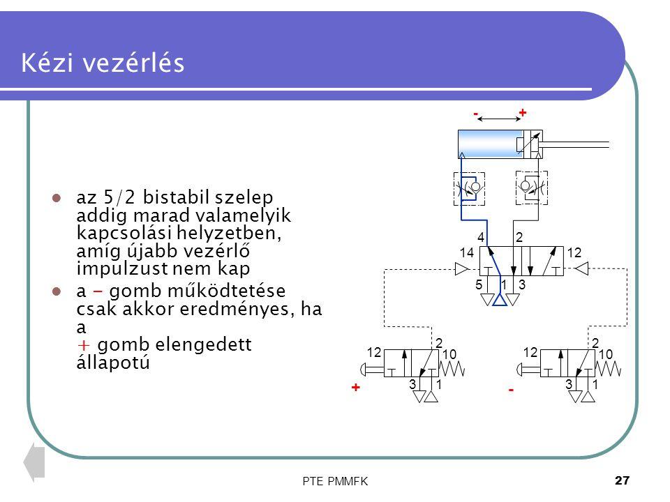 PTE PMMFK28 Kézi vezérlés az 5/2 bistabil szelep addig marad valamelyik kapcsolási helyzetben, amíg újabb vezérlő impulzust nem kap a - gomb működtetése csak akkor eredményes, ha a + gomb elengedett állapotú a – gomb működtetése a dugattyú – mozgását eredményezi 1 24 53 1412 1 2 3 10 1 2 3 12 10 + - +-
