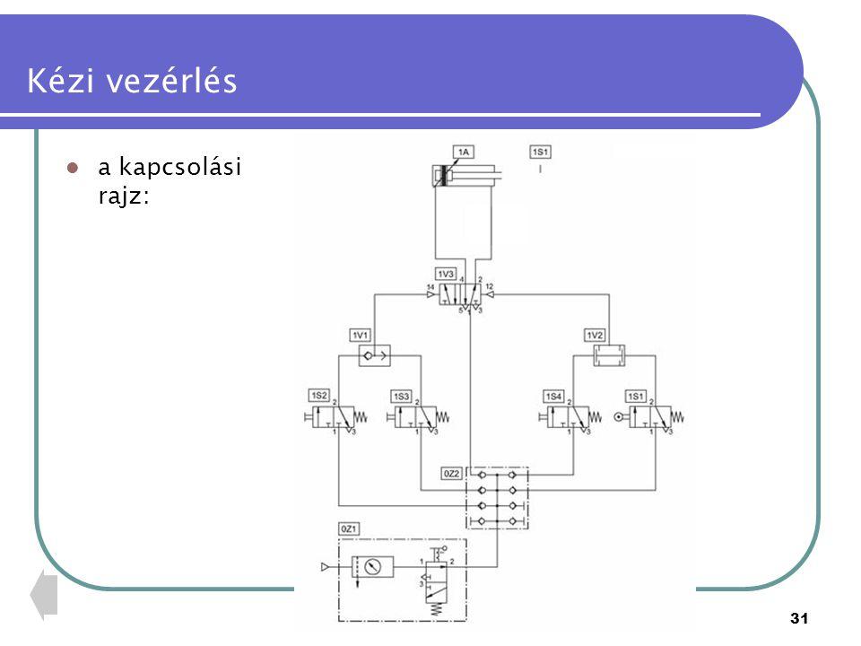 PTE PMMFK32 Kézi vezérlés a kapcsolás: