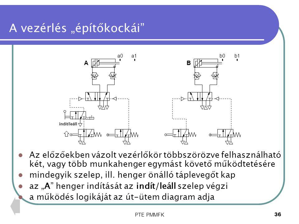 """PTE PMMFK37 Az """"út-ütem diagram az út-ütem diagram az egyes (A, B, C…) munkahengerek dugattyúinak mozgását mutatja ütemenként minden mozgás egy előző befejezése után indítható (követő vezérlés) az együttműködő hengerek száma nem korlátozott ütemek 1 2 3 4 5 +-+-+-+-+-+- ABCABC Itt: A+ B+ C+ A- B- C- Illetve: A+ B+ C+ A,B- C- út egyszerűsített leírás"""