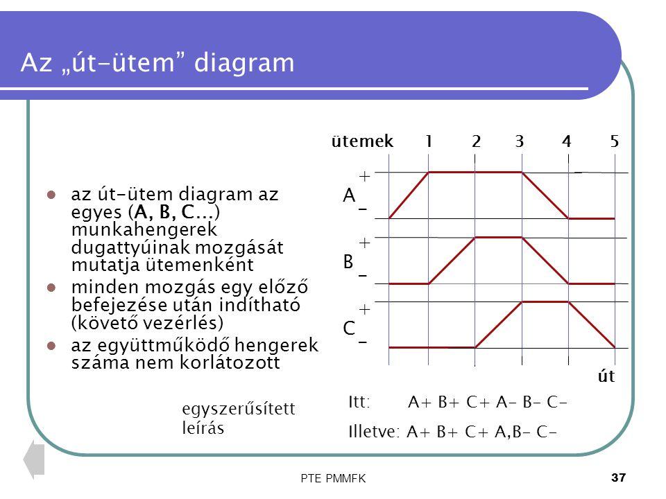 """PTE PMMFK38 Példa """"út-ütem diagram az út-ütem diagram az egyes munkahengerek dugattyúinak mozgását mutatja ütemenként minden mozgás egy előző befejezése után indítható (követő vezérlés) az együttműködő hengerek száma legyen kettő +-+-+-+-+-+- ABCABC Itt: A+ B+ A- B- út egyszerűsített leírás ütemek 1 2 3 4"""