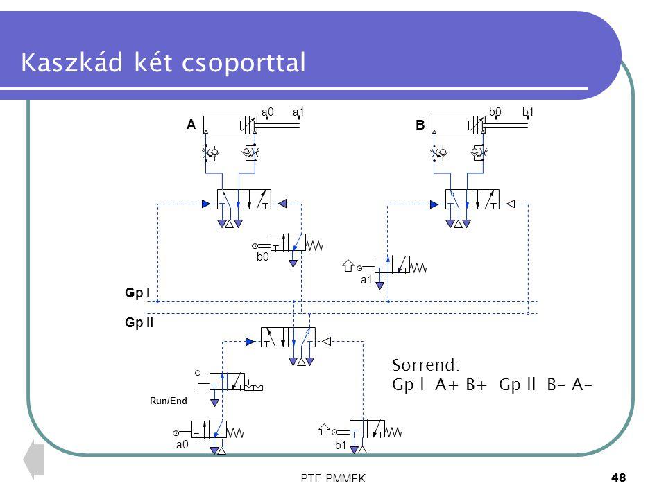 PTE PMMFK49 A B a0a1b0b1 Run/End a1 a0 Gp l Gp ll b0 b1 Kaszkád két csoporttal Sorrend: Gp l A+ B+ Gp ll B- A-