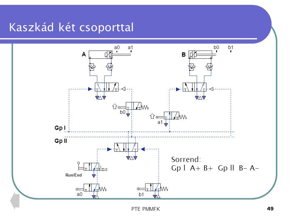 PTE PMMFK50 Kaszkád két csoporttal A B a0a1b0b1 Run/End Gp l Gp ll b0 b1 a1 a0 Sorrend: Gp l A+ B+ Gp ll B- A-