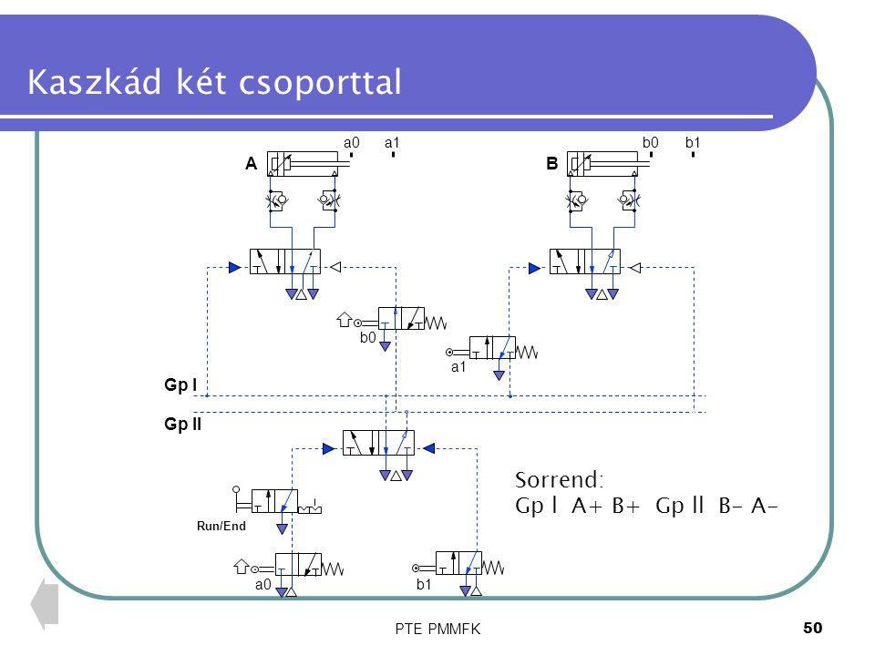 PTE PMMFK51 Kaszkád blokk A két csoportot működtető 5/2 szelepet kézi szelep közbeiktatásával vezérlő impulzussal (pl.ellenőrző jel) működtetjük Több henger működtetése esetén a kapcsolás bővíthető 1 24 53 1412 1 2 3 10 Gp l Gp ll Sel l Sel ll Run/End