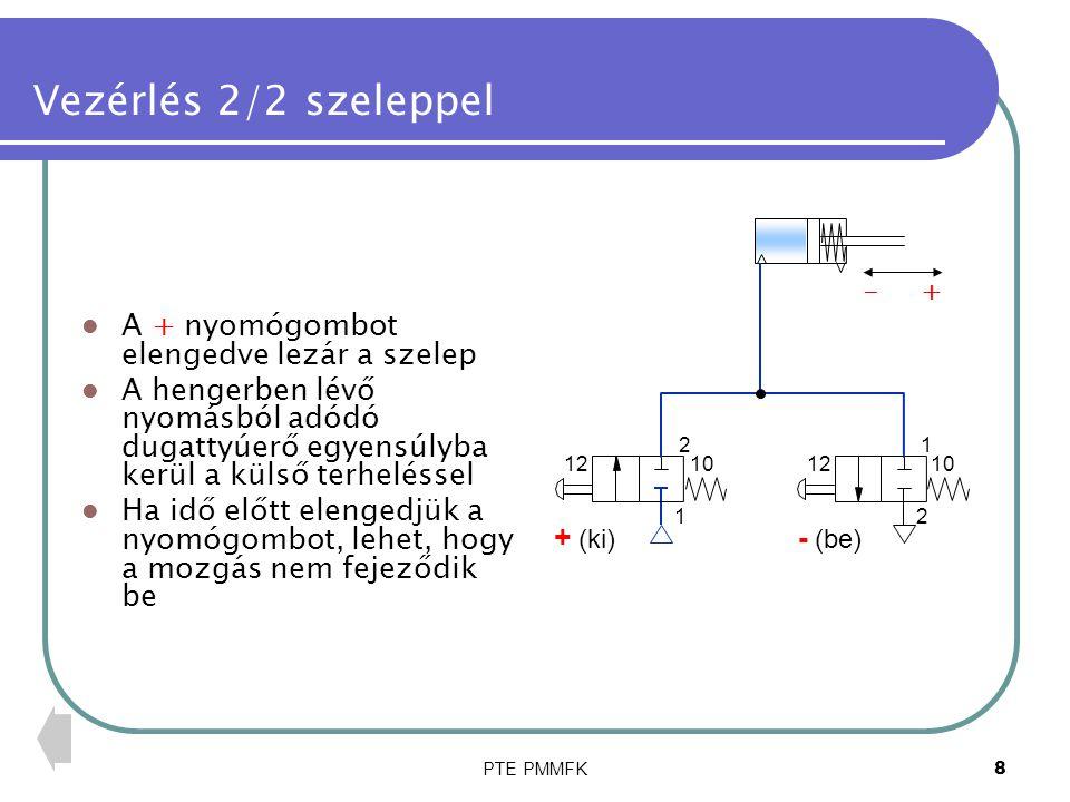 PTE PMMFK9 Vezérlés 2/2 szeleppel A dugattyú visszatérítéséhez a - gombot kell működtetni A levegő a külső erő és/vagy a rugóerő hatására távozik a hengerből A visszatérítés csak akkor sikerül, ha a + gomb nem működtetett (bizonytalan állapot) 2 10 1 12 1 2 1012 + (ki) - (be) - +