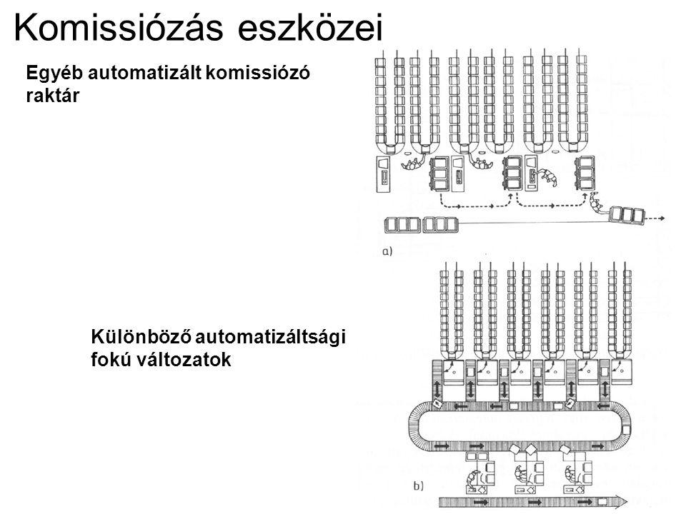 Komissiózás eszközei Egyéb automatizált komissiózó raktár Különböző automatizáltsági fokú változatok