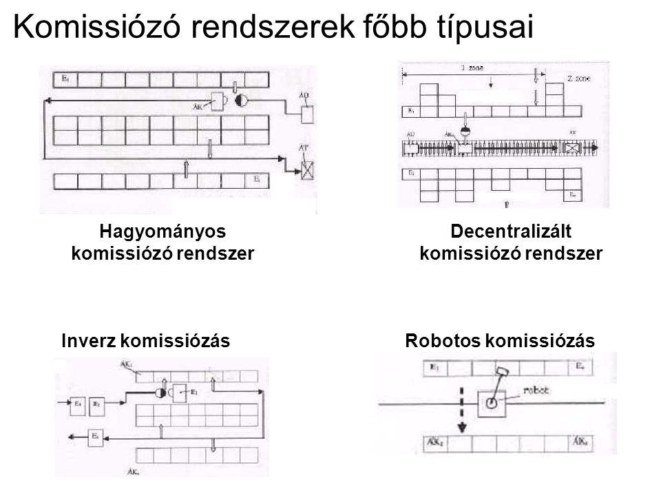 Komissiózó rendszerek főbb típusai Hagyományos komissiózó rendszer Inverz komissiózás Decentralizált komissiózó rendszer Robotos komissiózás