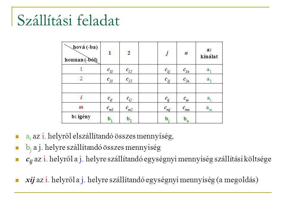 Szállítási feladat a i az i. helyről elszállítandó összes mennyiség, b j a j. helyre szállítandó összes mennyiség c ij az i. helyről a j. helyre száll