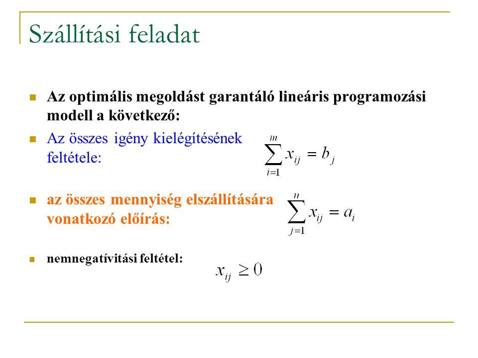 Szállítási feladat Az optimális megoldást garantáló lineáris programozási modell a következő: Az összes igény kielégítésének feltétele: az összes menn