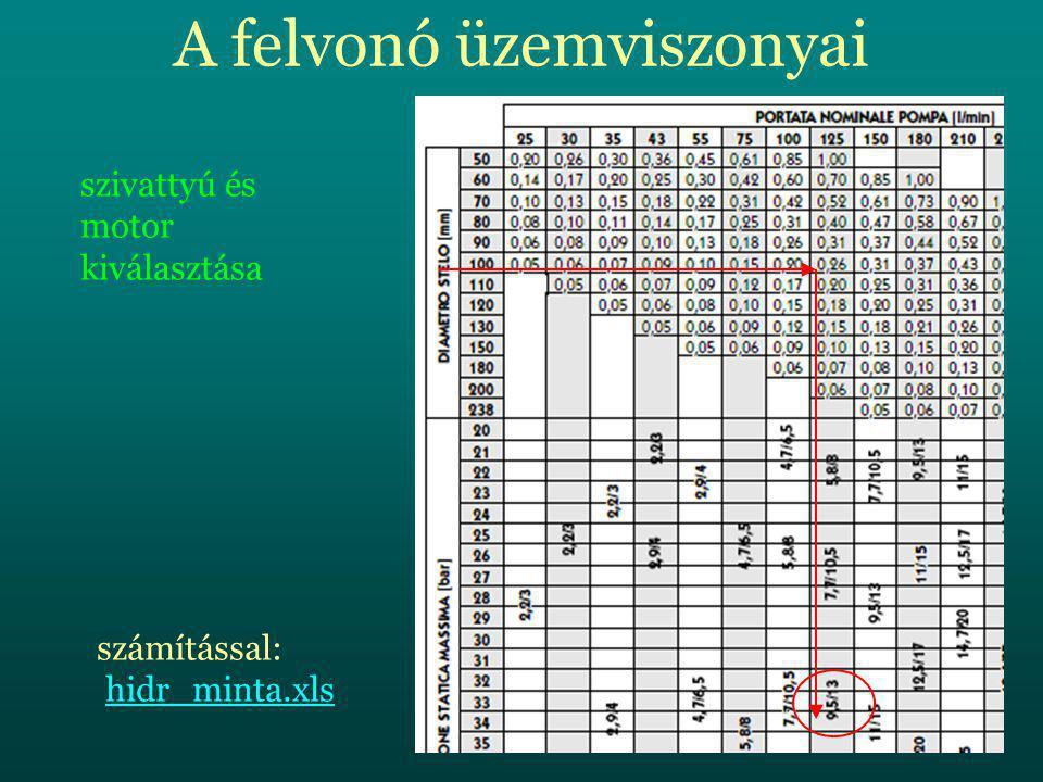 A felvonó üzemviszonyai szivattyú és motor kiválasztása számítással: hidr_minta.xlshidr_minta.xls