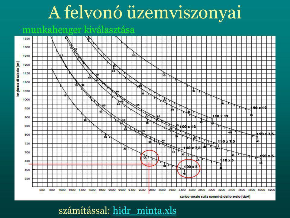 A felvonó üzemviszonyai munkahenger kiválasztása számítással: hidr_minta.xlshidr_minta.xls