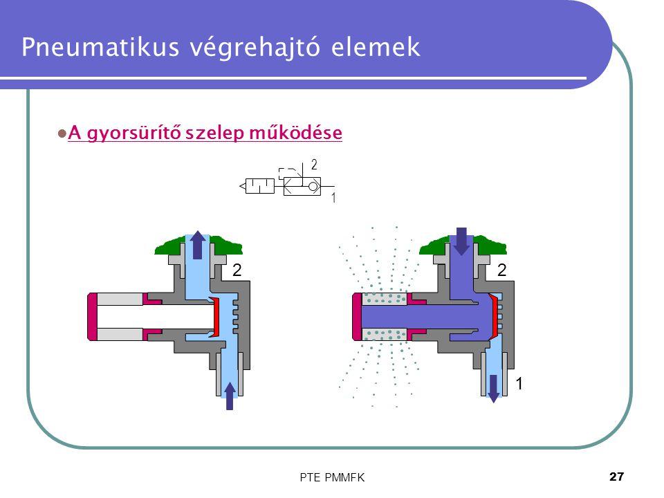 PTE PMMFK27 Pneumatikus végrehajtó elemek 1 2 1 2 1 2 A gyorsürítő szelep működése