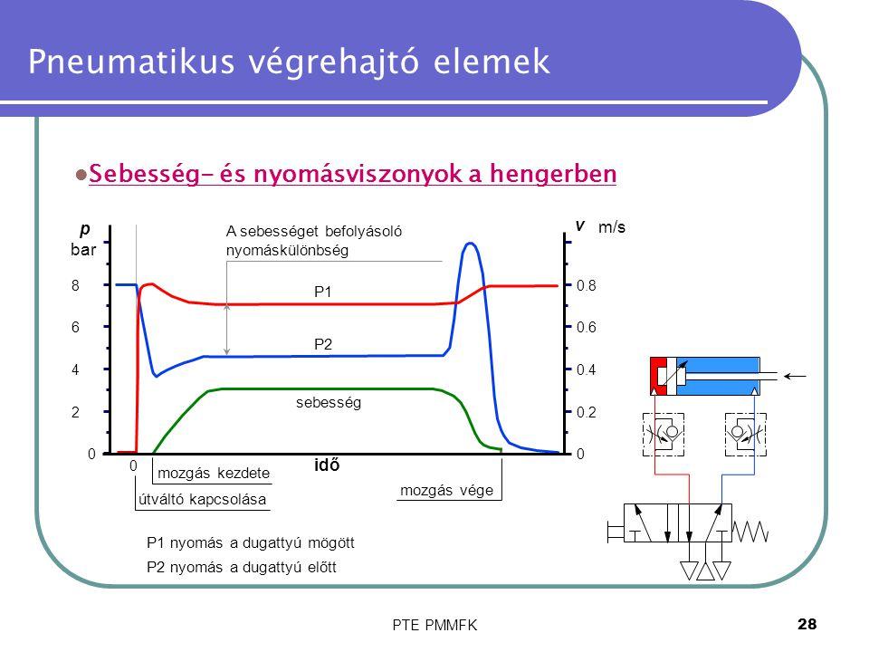 PTE PMMFK28 Pneumatikus végrehajtó elemek Sebesség- és nyomásviszonyok a hengerben 0 0 2 4 6 8 idő v m/s p bar 0.2 0.4 0.6 0.8 0 mozgás kezdete mozgás vége útváltó kapcsolása sebesség P1 P2 P1 nyomás a dugattyú mögött P2 nyomás a dugattyú előtt A sebességet befolyásoló nyomáskülönbség