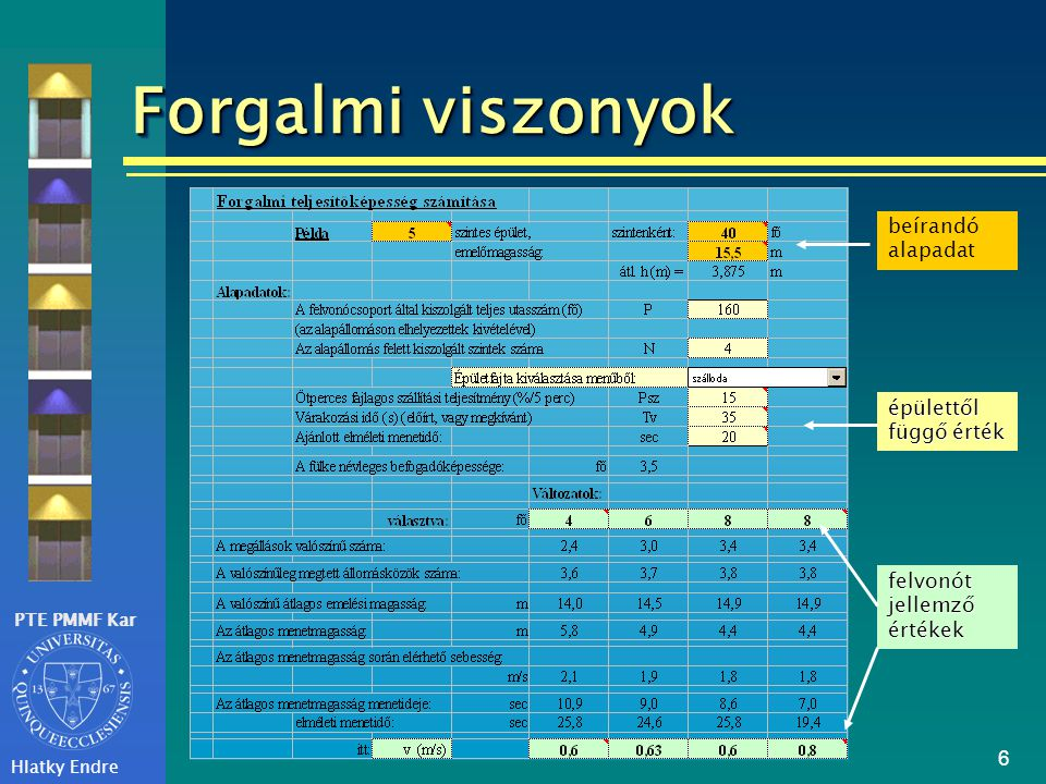 PTE PMMF Kar Hlatky Endre 7 Forgalmi viszonyok Szimulációsprogram futtatása Szimulációs program futtatása futtatása A változatok gazdasági összehasonlítása Az eredmények értékelése: - kisebb teherbírású, de több, - kisebb teherbírású, de nagyobb sebességű, - kevesebb, de nagyobb sebességű felvonó készüljön-e.