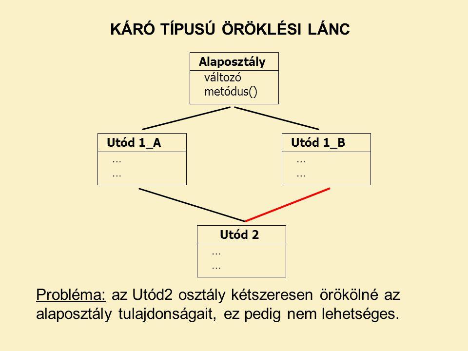 Alaposztály változó metódus() Utód 1_A ………… Utód 1_B ………… Utód 2 ………… KÁRÓ TÍPUSÚ ÖRÖKLÉSI LÁNC Probléma: az Utód2 osztály kétszeresen örökölné az ala