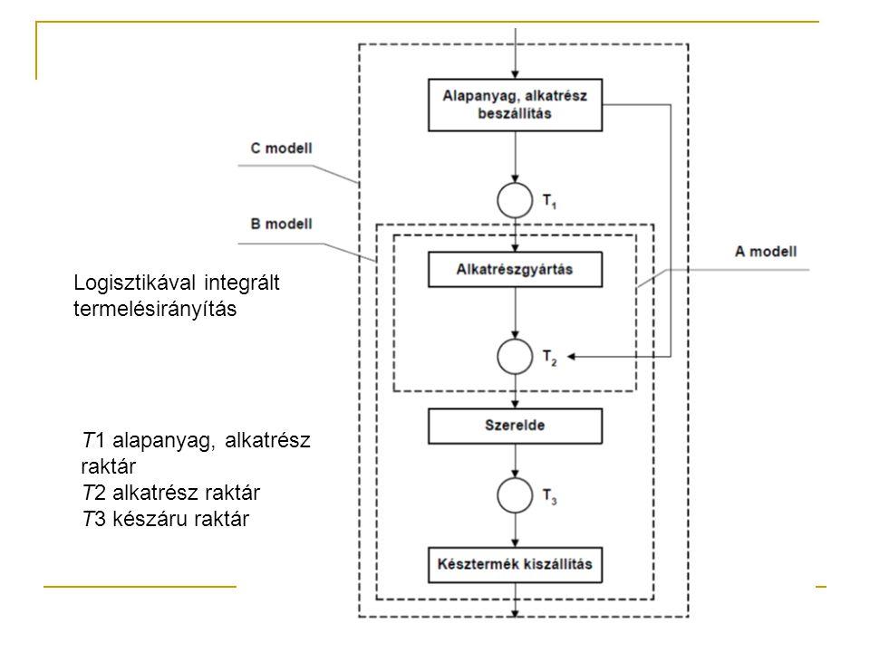Logisztikával integrált termelésirányítás T1 alapanyag, alkatrész raktár T2 alkatrész raktár T3 készáru raktár