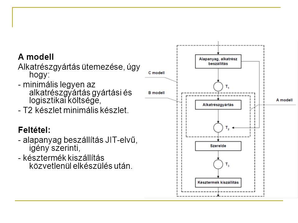 A modell Alkatrészgyártás ütemezése, úgy hogy: - minimális legyen az alkatrészgyártás gyártási és logisztikai költsége, - T2 készlet minimális készlet.