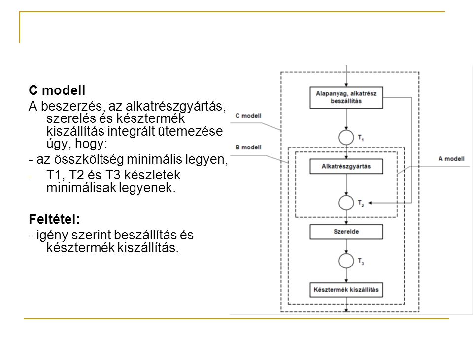 C modell A beszerzés, az alkatrészgyártás, szerelés és késztermék kiszállítás integrált ütemezése úgy, hogy: - az összköltség minimális legyen, - T1, T2 és T3 készletek minimálisak legyenek.