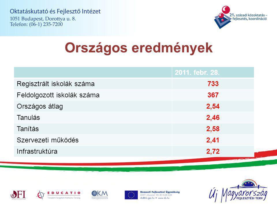 Országos eredmények 2011. febr. 28.