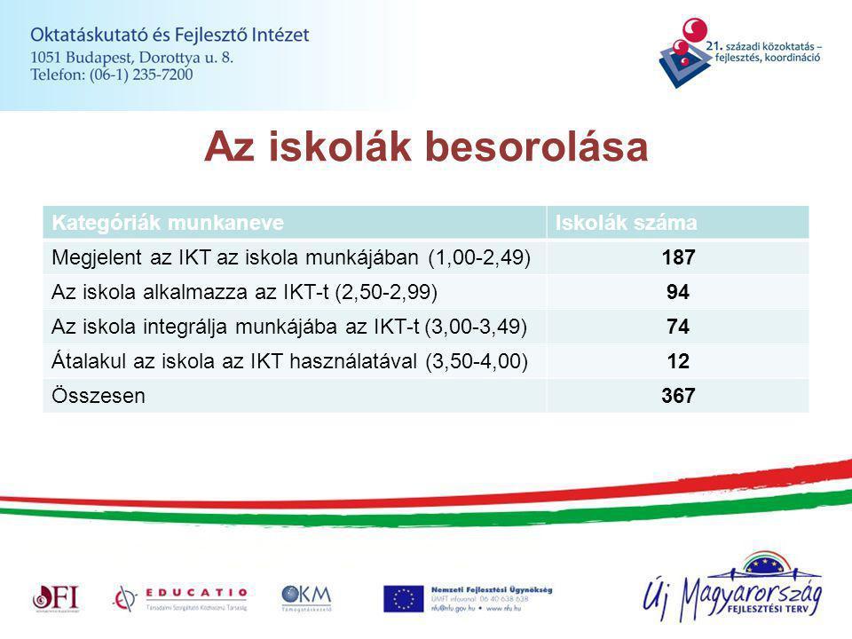 Az iskolák besorolása Kategóriák munkaneveIskolák száma Megjelent az IKT az iskola munkájában (1,00-2,49)187 Az iskola alkalmazza az IKT-t (2,50-2,99)94 Az iskola integrálja munkájába az IKT-t (3,00-3,49)74 Átalakul az iskola az IKT használatával (3,50-4,00)12 Összesen367