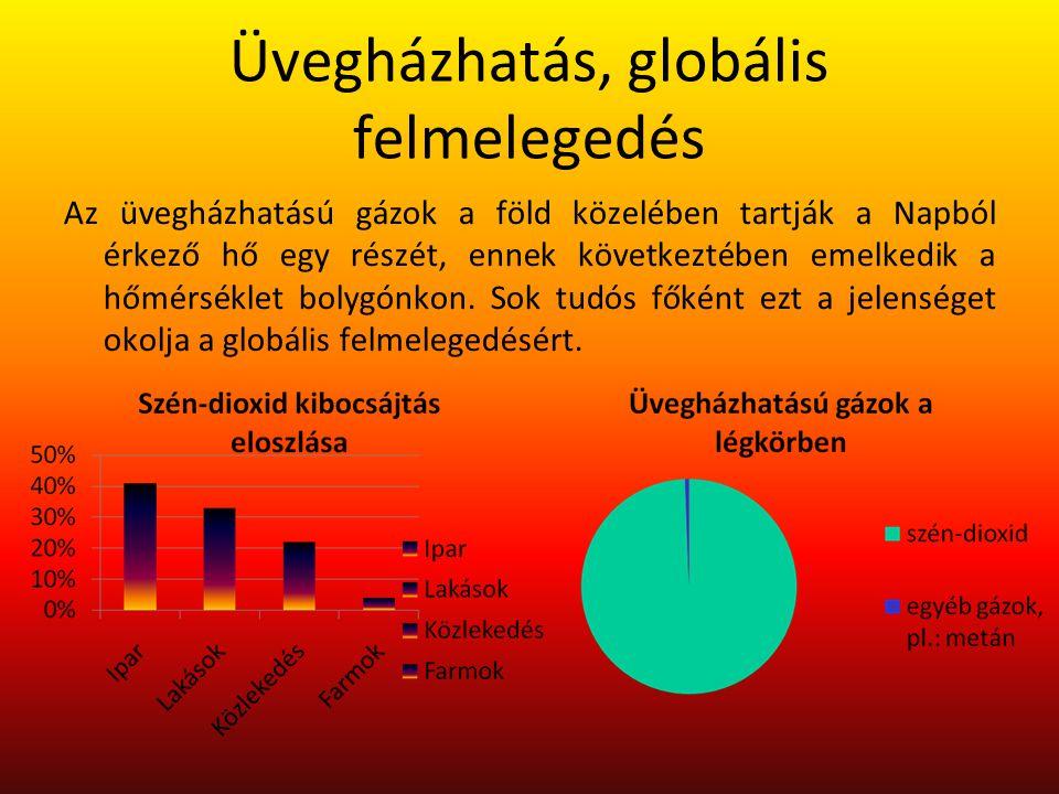 Üvegházhatás, globális felmelegedés Az üvegházhatású gázok a föld közelében tartják a Napból érkező hő egy részét, ennek következtében emelkedik a hőm