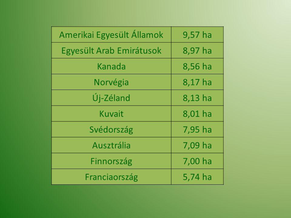 Amerikai Egyesült Államok9,57 ha Egyesült Arab Emirátusok8,97 ha Kanada8,56 ha Norvégia8,17 ha Új-Zéland8,13 ha Kuvait8,01 ha Svédország7,95 ha Ausztr