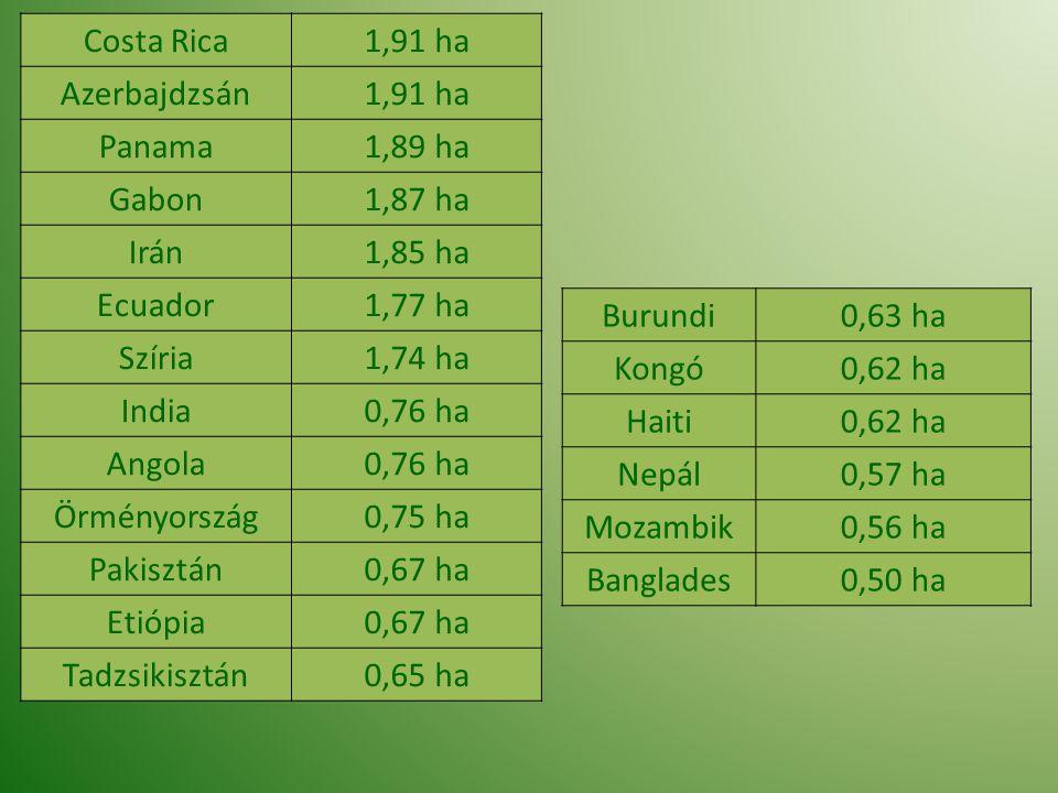 Costa Rica1,91 ha Azerbajdzsán1,91 ha Panama1,89 ha Gabon1,87 ha Irán1,85 ha Ecuador1,77 ha Szíria1,74 ha India0,76 ha Angola0,76 ha Örményország0,75