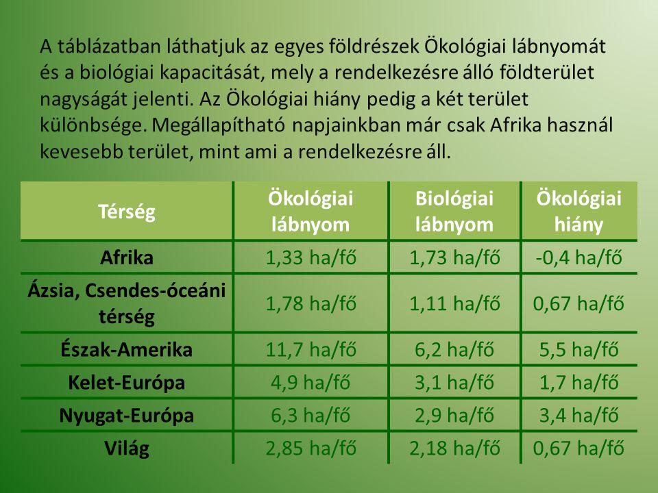 A táblázatban láthatjuk az egyes földrészek Ökológiai lábnyomát és a biológiai kapacitását, mely a rendelkezésre álló földterület nagyságát jelenti. A