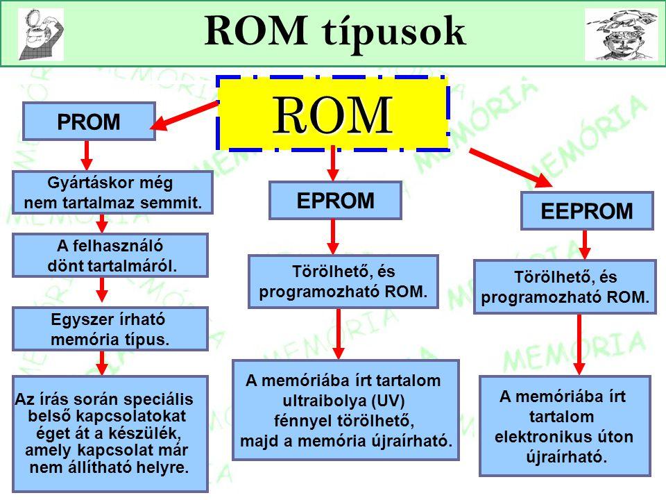 ROM típusokROM EPROM PROM Egyszer írható memória típus. Az írás során speciális belső kapcsolatokat éget át a készülék, amely kapcsolat már nem állíth