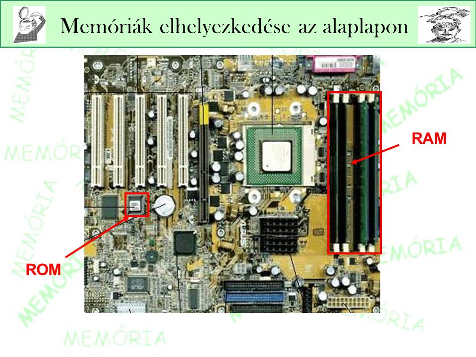 Memóriák elhelyezkedése az alaplapon RAM ROM