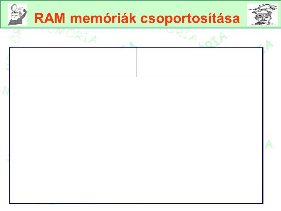 RAM SDRAM Egy RD RAM DDR SDRAM Nagyobb RAM típusok nagysebességű adatátvitel, csúcsgépekben található sávszélesség, memóriabusz frekvenciájának növekedése nélkül, hordozható gépekben A processzorral azonos sebességűt kell alkalmazni.