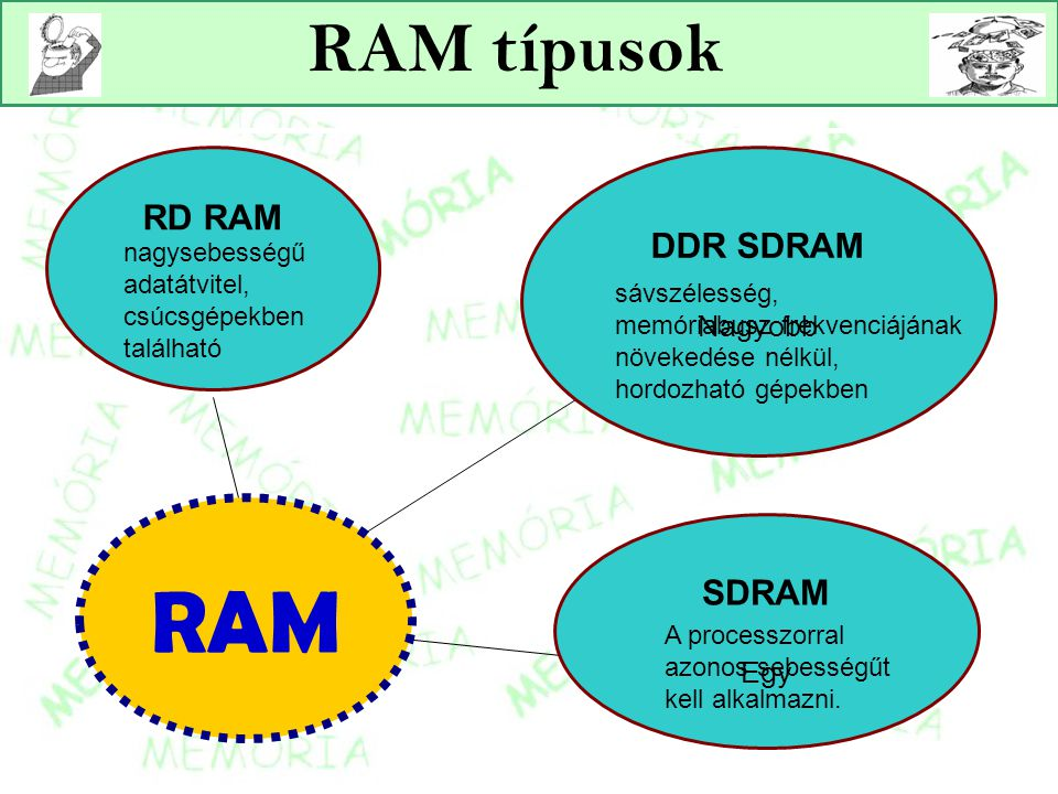 RAM SDRAM Egy RD RAM DDR SDRAM Nagyobb RAM típusok nagysebességű adatátvitel, csúcsgépekben található sávszélesség, memóriabusz frekvenciájának növeke