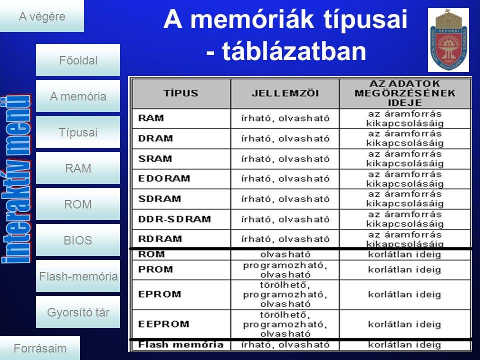 RAM ROM BIOS Flash-memória Gyorsító tár A memória Főoldal Forrásaim A végére Típusai A memóriák típusai - táblázatban