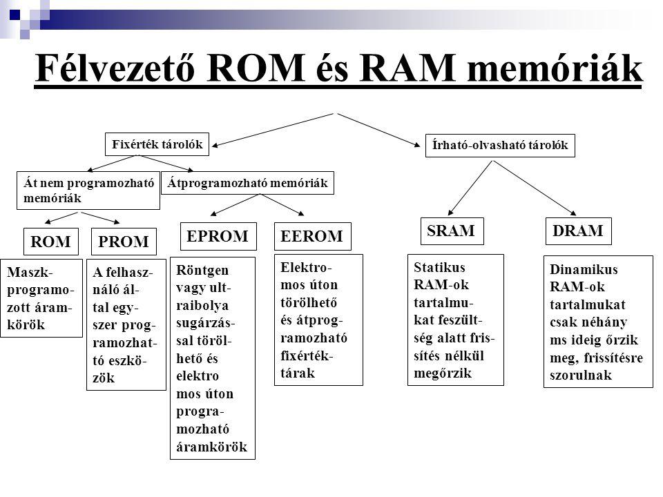 Félvezető ROM és RAM memóriák Fixérték tárolók Írható-olvasható tárolók Át nem programozható memóriák Átprogramozható memóriák ROMPROM EPROMEEROM SRAM