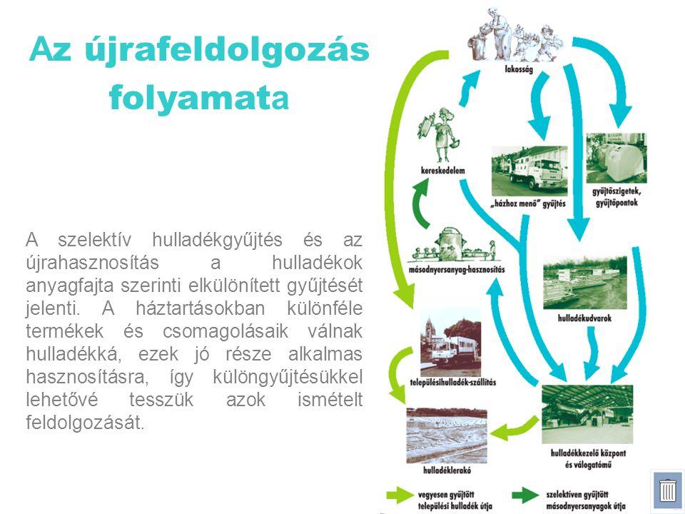 A z újrafeldolgozás folyamat a A szelektív hulladékgyűjtés és az újrahasznosítás a hulladékok anyagfajta szerinti elkülönített gyűjtését jelenti. A há