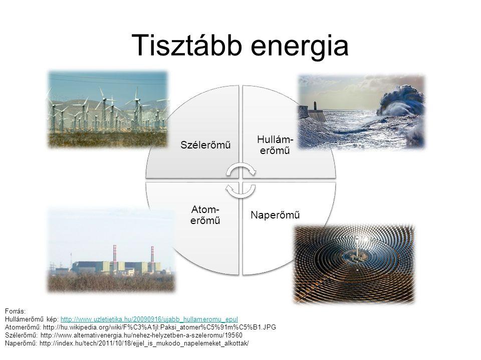 Tisztább energia Szélerőmű Hullám- erőmű Naperőmű Atom- erőmű Forrás: Hullámerőmű kép: http://www.uzletietika.hu/20090916/ujabb_hullameromu_epulhttp:/