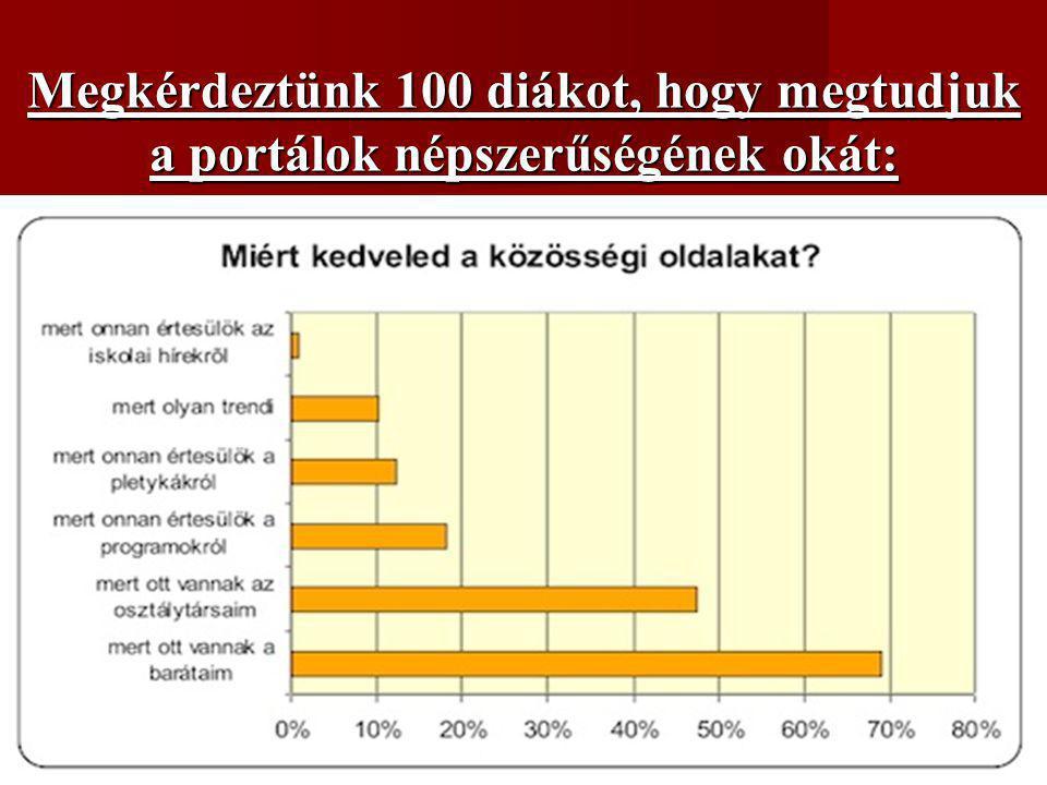 Megkérdeztünk 100 diákot, hogy megtudjuk a portálok népszerűségének okát: