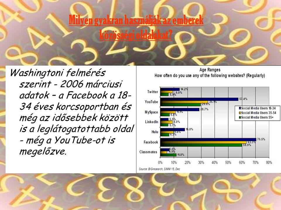 Milyen gyakran használják az emberek közösségi oldalakat? Washingtoni felmérés szerint - 2006 márciusi adatok – a Facebook a 18- 34 éves korcsoportban