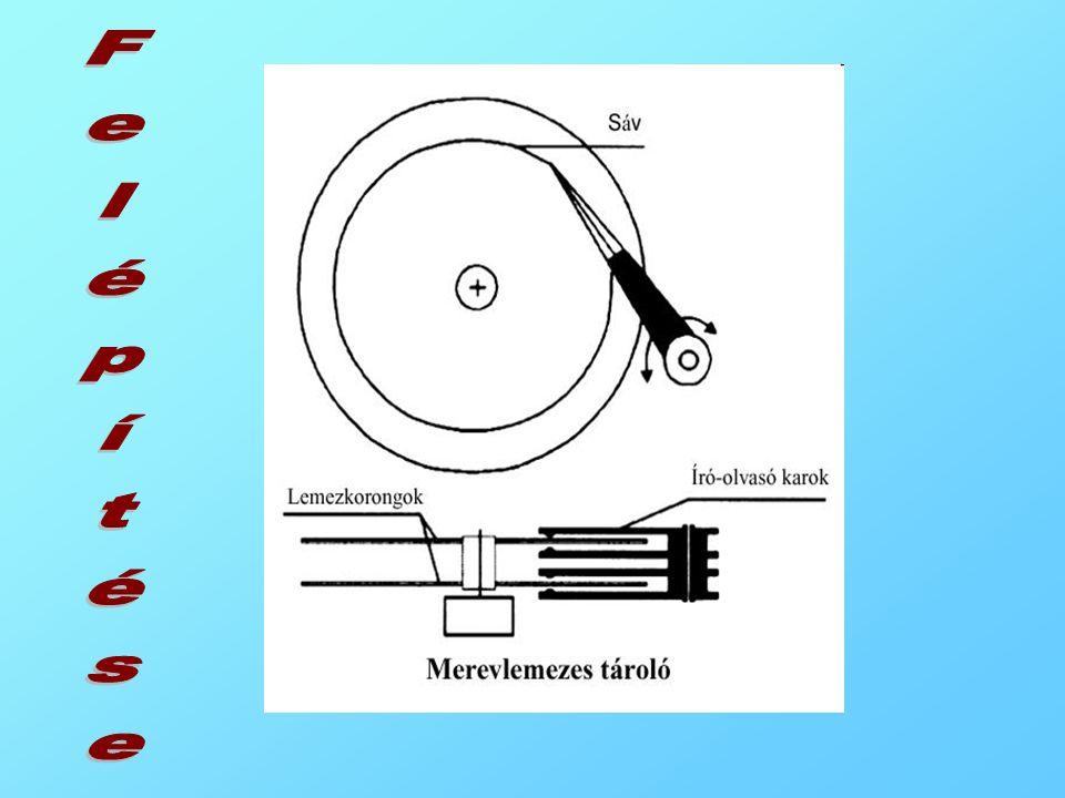 –m–mágnesezhető felületű adathordozó –a–az adathordozó mozgatását, írását, olvasását végző berendezés (meghajtó). –A–A meghajtó mechanikus részei végz