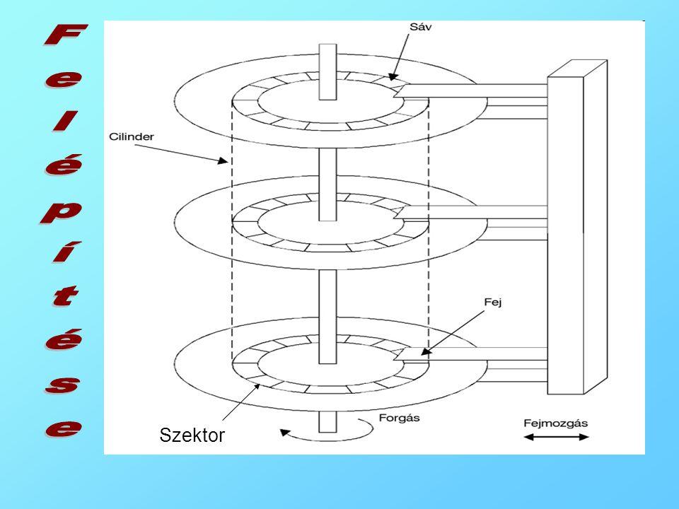 A mágneses háttértárak logikai felépítése A bitsorozatok a lemez felületén kialakított valami koncentrikus körök mentén helyezkednek el. Ezeket a körö