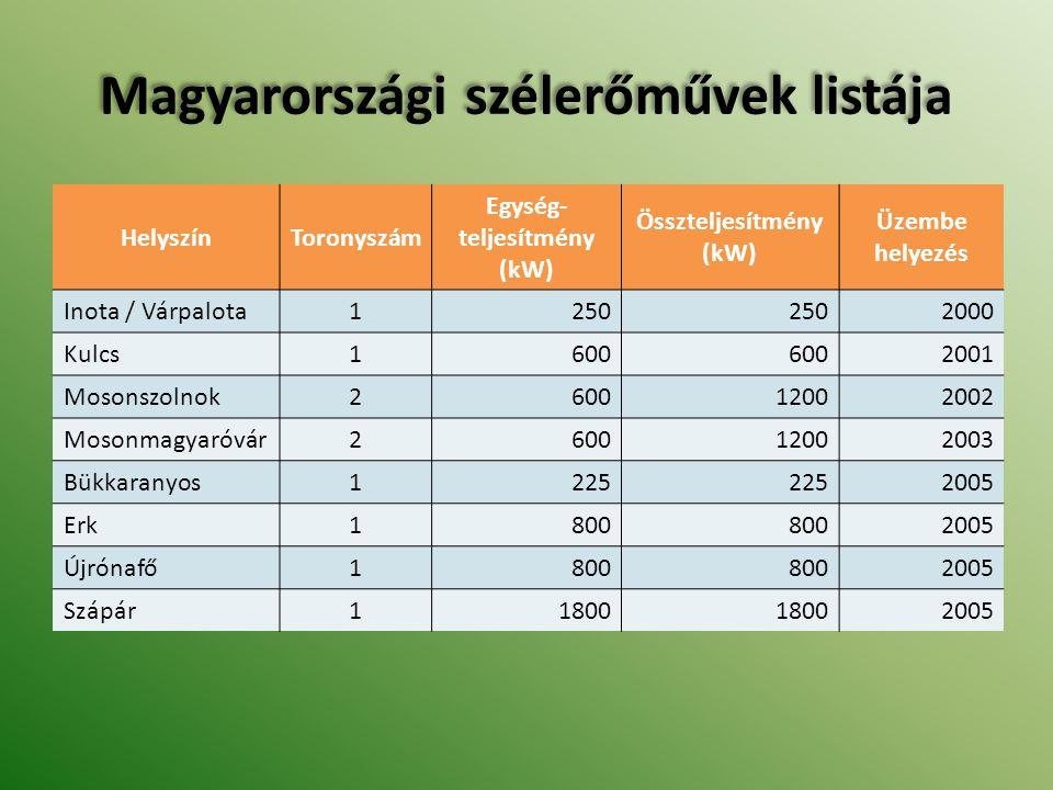 Magyarországi szélerőművek listája Magyarországi szélerőművek listája HelyszínToronyszám Egység- teljesítmény (kW) Összteljesítmény (kW) Üzembe helyez