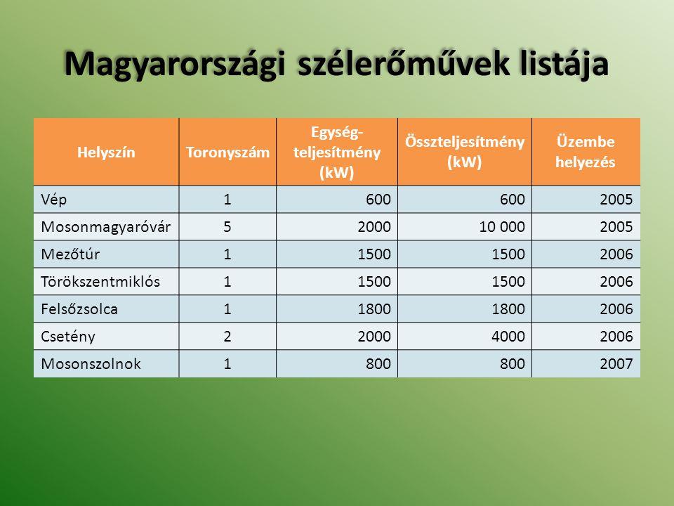Magyarországi szélerőművek listája HelyszínToronyszám Egység- teljesítmény (kW) Összteljesítmény (kW) Üzembe helyezés Vép1600 2005 Mosonmagyaróvár5200