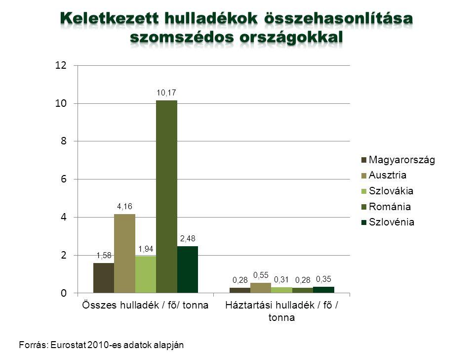 Forrás: Eurostat 2010-es adatok alapján