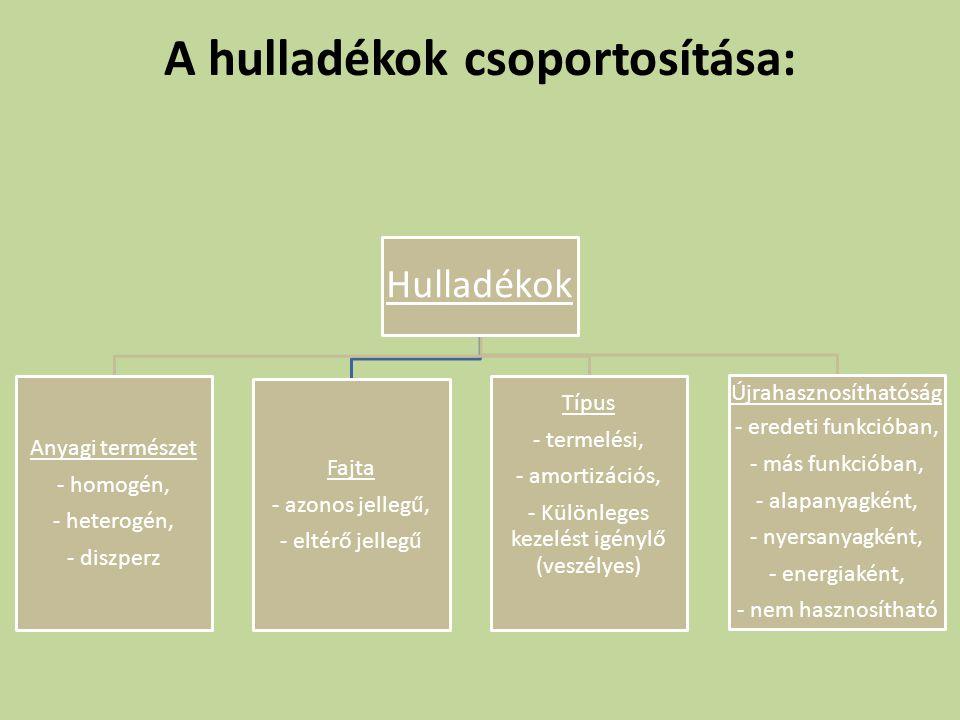 A hulladékok csoportosítása: Hulladékok Anyagi természet - homogén, - heterogén, - diszperz Fajta - azonos jellegű, - eltérő jellegű Típus - termelési