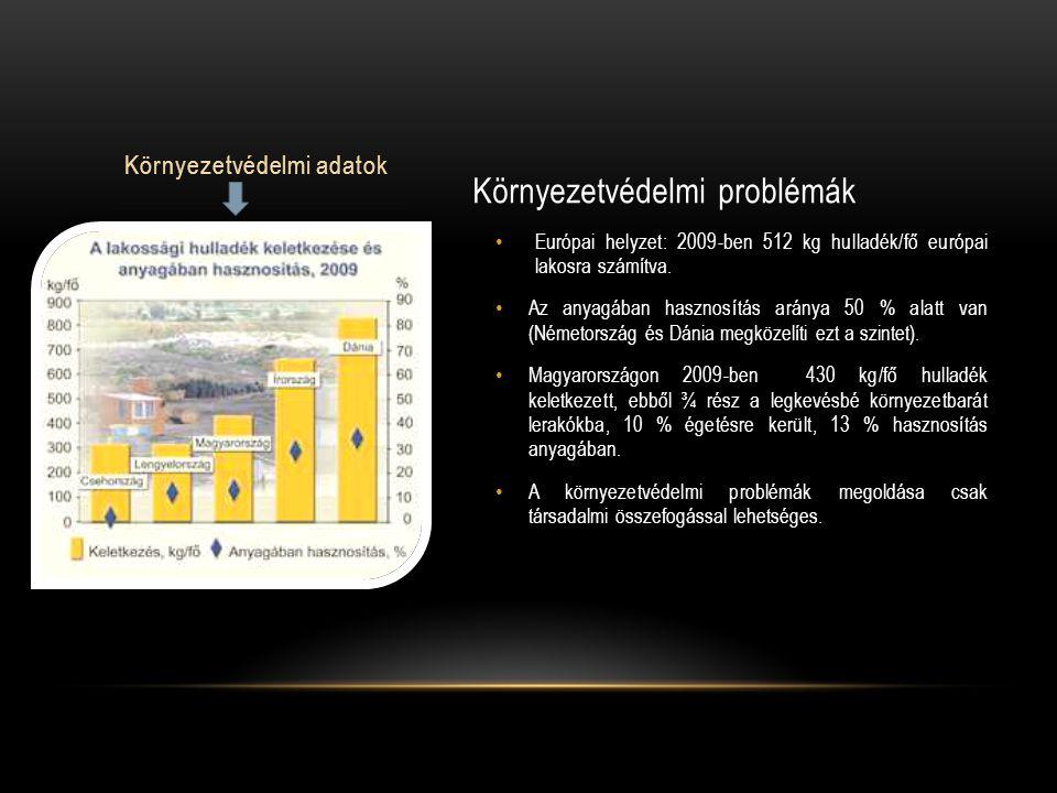 Környezetvédelmi problémák Európai helyzet: 2009-ben 512 kg hulladék/fő európai lakosra számítva. Az anyagában hasznosítás aránya 50 % alatt van (Néme