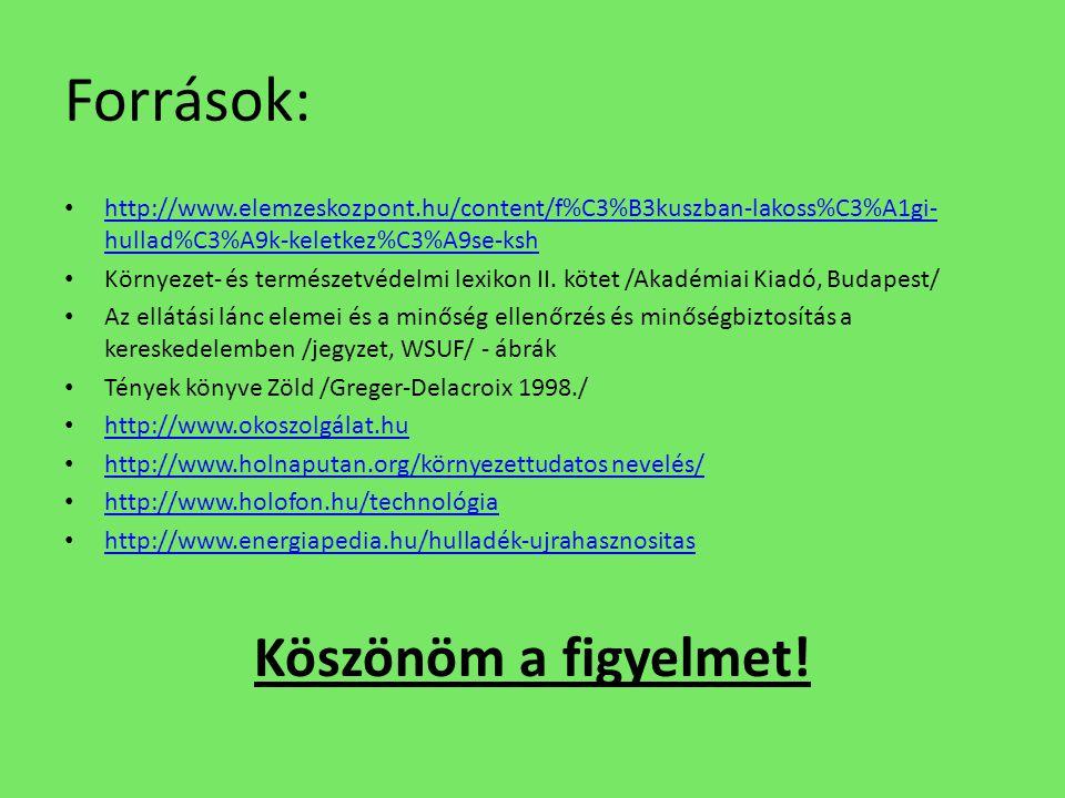 Források: http://www.elemzeskozpont.hu/content/f%C3%B3kuszban-lakoss%C3%A1gi- hullad%C3%A9k-keletkez%C3%A9se-ksh http://www.elemzeskozpont.hu/content/