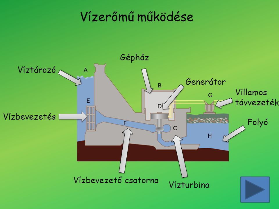 Szélenergia A szélenergiát szintén elektromos áram előállítására használjuk.
