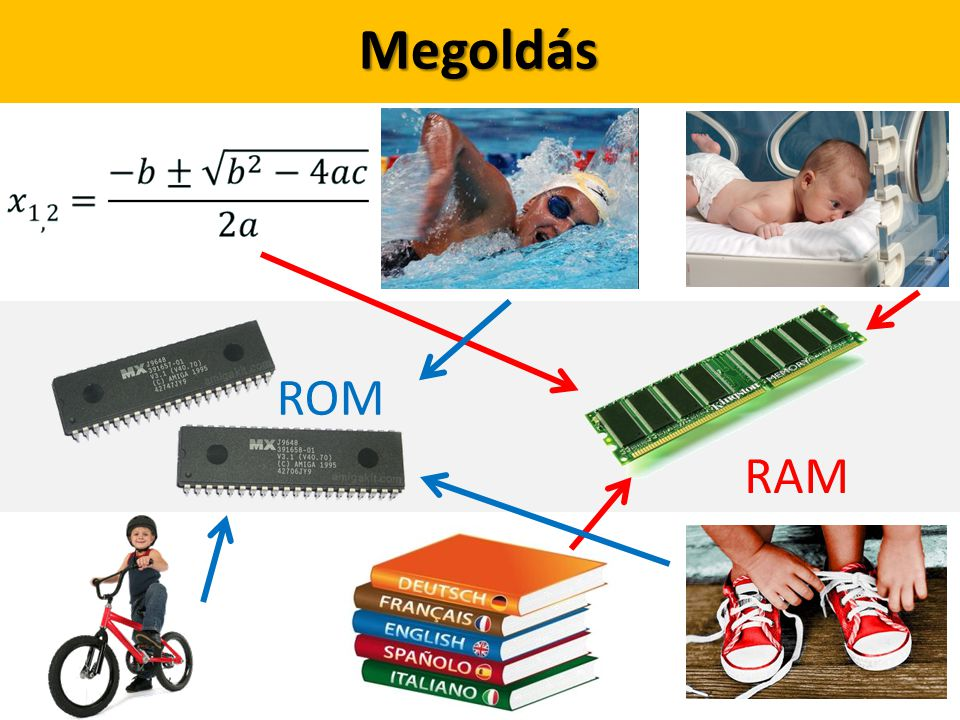 Párosítsd! ROM RAM Megoldás
