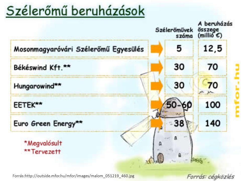 Forrás:http://outside.mfor.hu/mfor/images/malom_051219_460.jpg