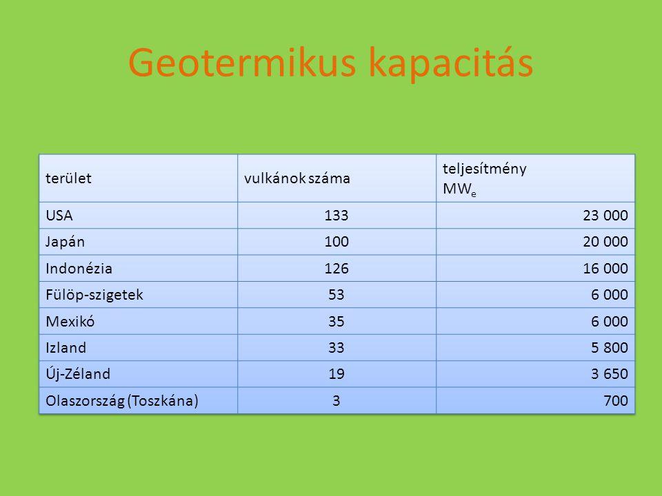 Geotermikus kapacitás
